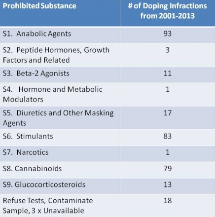 Doping by Category
