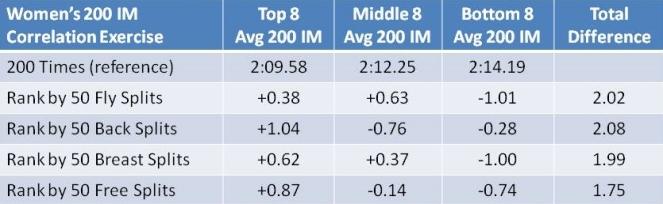 strokes correlation