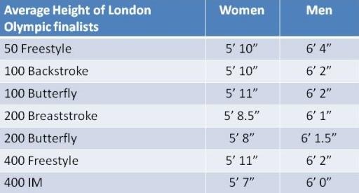 Average Height