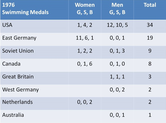 1976 Olympics Swimming Medal Count .jpg