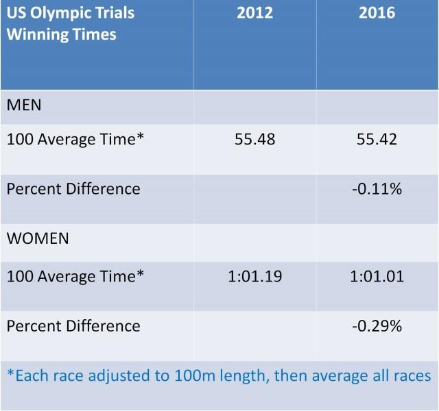 US Average Times