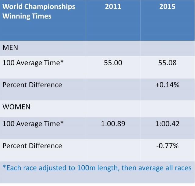 World Average Times